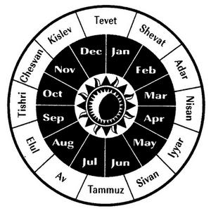The Jewish Calendar And Days Of The Week Urbanareas Net